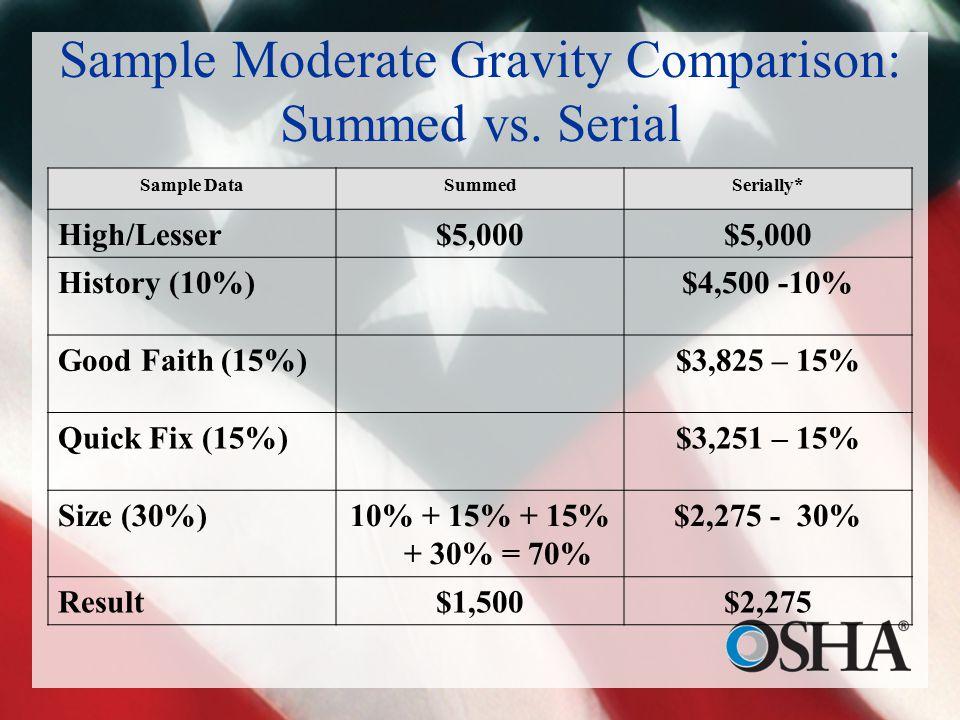 Sample Moderate Gravity Comparison: Summed vs.