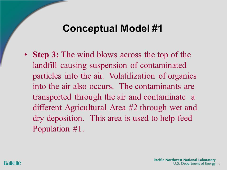 10 Conceptual Model #1 Step 3: The wind blows across the top of the landfill causing suspension of contaminated particles into the air. Volatilization