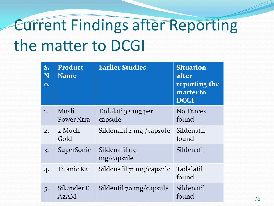 Current Findings after Reporting the matter to DCGI Professor S.S.Agrawal (Delhi Pharmaceutical Science & Research University)30 S. N o. Product Name