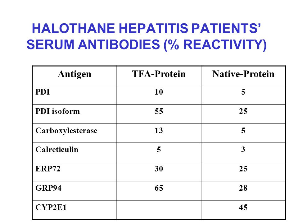 HALOTHANE HEPATITIS PATIENTS' SERUM ANTIBODIES (% REACTIVITY) AntigenTFA-ProteinNative-Protein PDI105 PDI isoform5525 Carboxylesterase135 Calreticulin