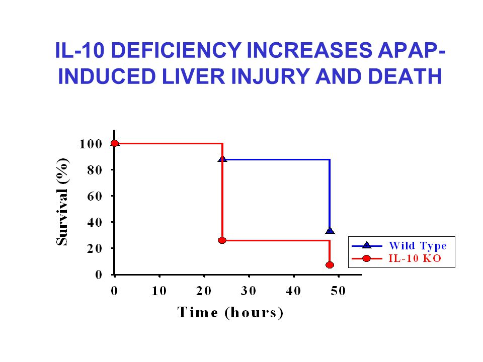 IL-10 DEFICIENCY INCREASES APAP- INDUCED LIVER INJURY AND DEATH
