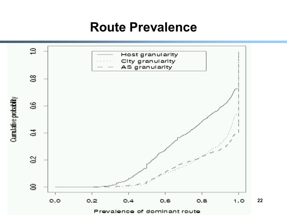 istoica@cs.berkeley.edu22 Route Prevalence II