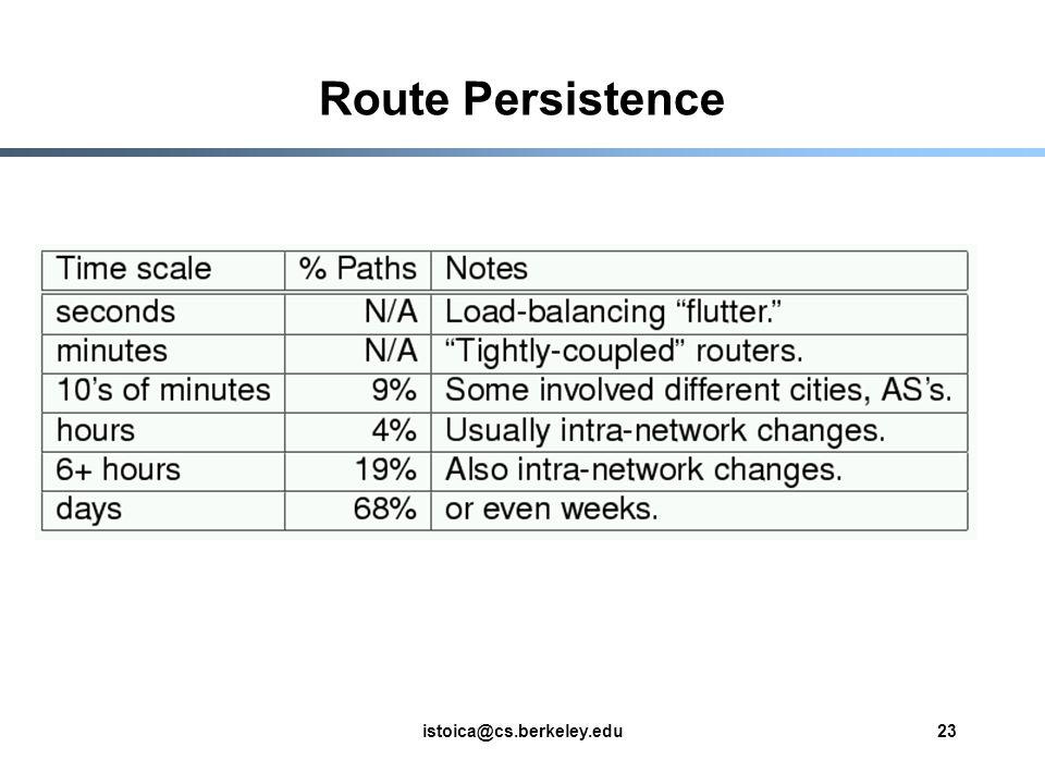 istoica@cs.berkeley.edu23 Route Persistence