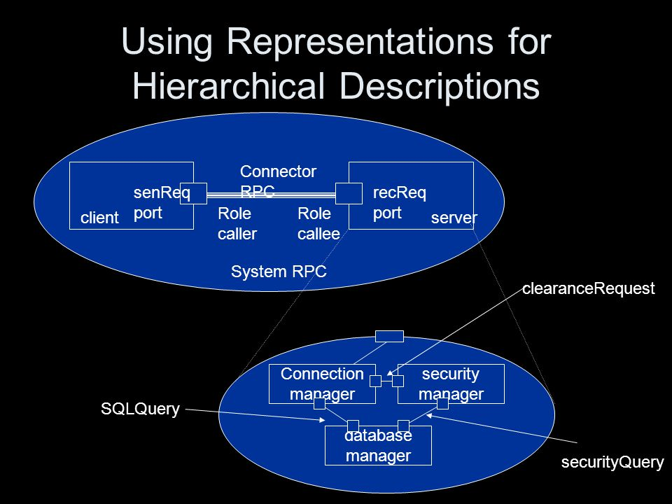 Using Representations for Hierarchical Descriptions senReq port recReq port System RPC clientserver Connector RPC Role caller Role callee Connection manager security manager database manager SQLQuery securityQuery clearanceRequest