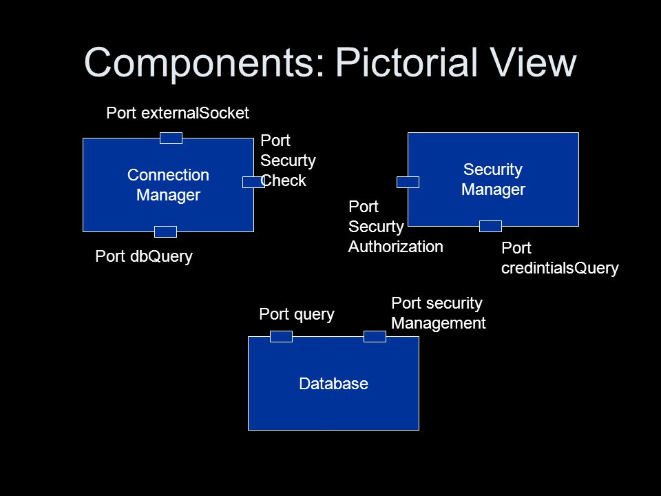 Components: Pictorial View Connection Manager Security Manager Database Port externalSocket Port dbQuery Port Securty Check Port Securty Authorization Port credintialsQuery Port query Port security Management