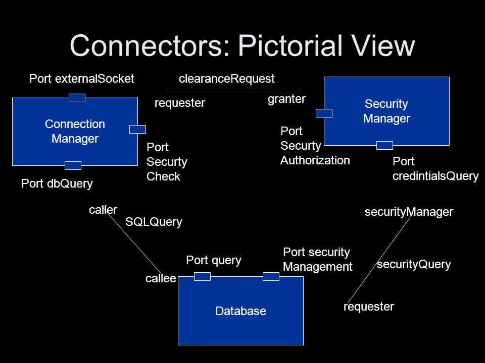 Connectors: Pictorial View Connection Manager Port externalSocket Port dbQuery Port Securty Check Security Manager Port Securty Authorization Port credintialsQuery Database Port query Port security Management SQLQuery securityQuery clearanceRequest caller callee requester granter securityManager requester