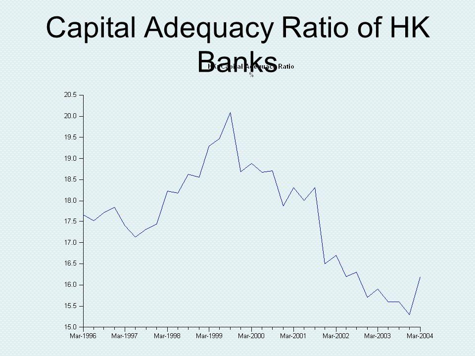 Capital Adequacy Ratio of HK Banks