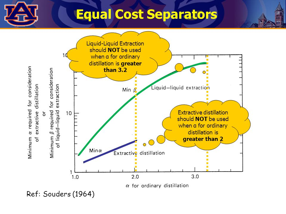 Equal Cost Separators Ref: Souders (1964) Extractive distillation should NOT be used when α for ordinary distillation is greater than 2 Liquid-Liquid Extraction should NOT be used when α for ordinary distillation is greater than 3.2