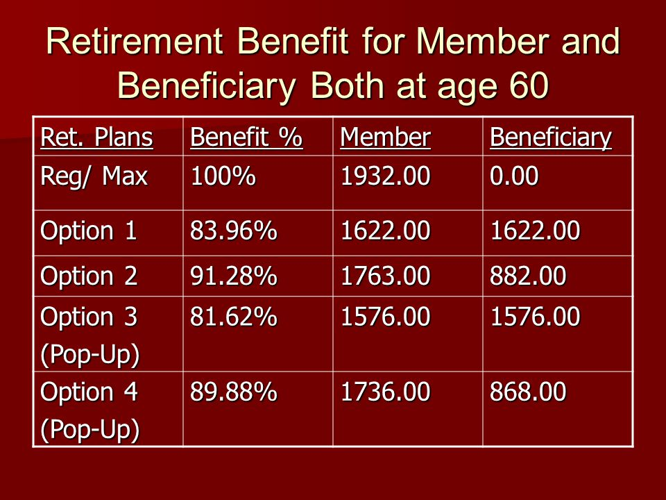 Retirement Benefit for Member and Beneficiary Both at age 60 Ret. Plans Benefit % MemberBeneficiary Reg/ Max 100%1932.000.00 Option 1 83.96%1622.00162