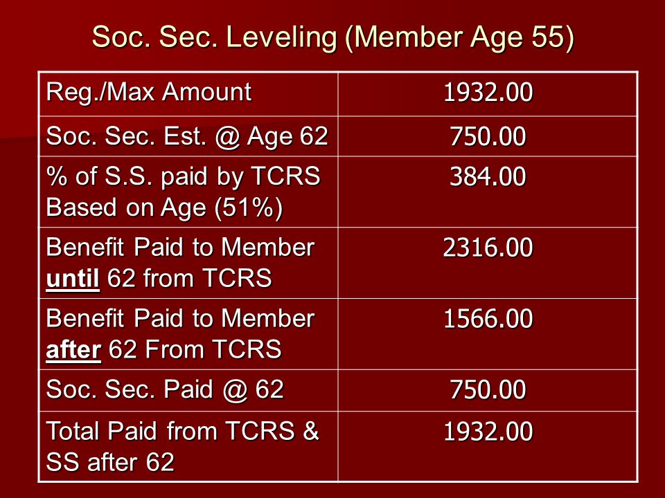 Soc. Sec. Leveling (Member Age 55) Reg./Max Amount 1932.00 Soc.