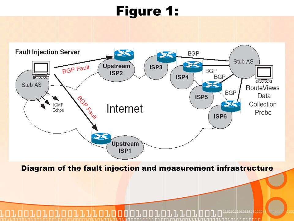 Diagram of the fault injection and measurement infrastructure Figure 1: