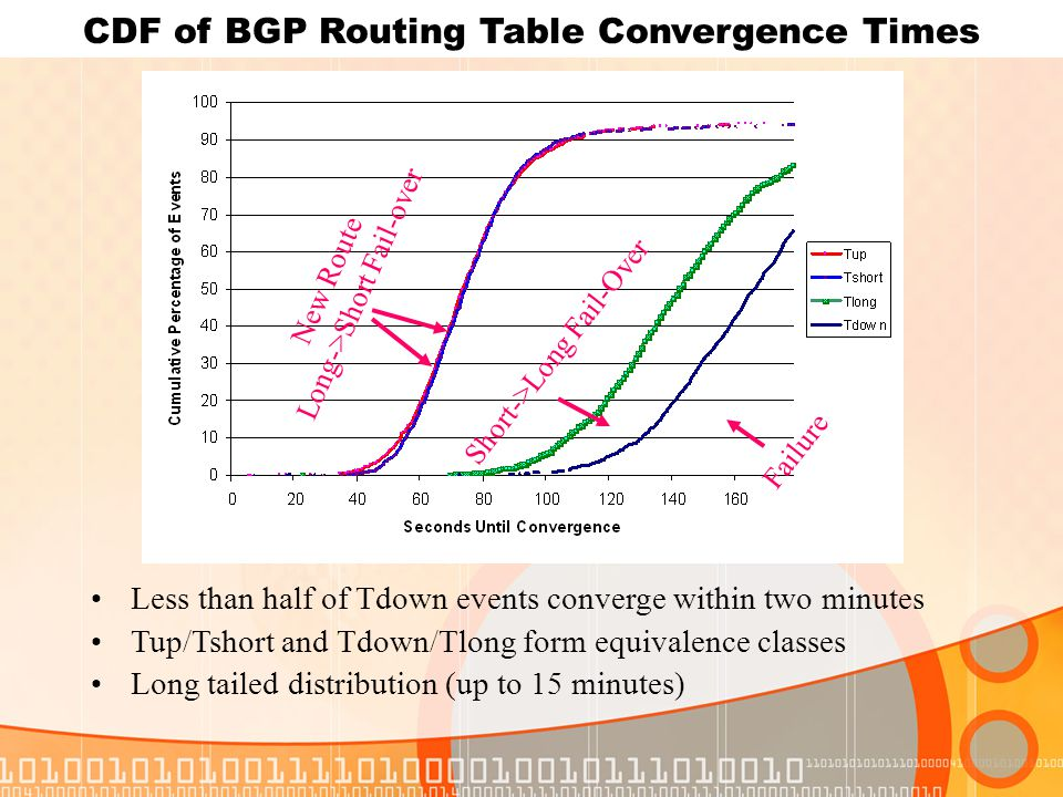 Short->Long Fail-Over New Route Long->Short Fail-over Failure Less than half of Tdown events converge within two minutes Tup/Tshort and Tdown/Tlong form equivalence classes Long tailed distribution (up to 15 minutes) CDF of BGP Routing Table Convergence Times