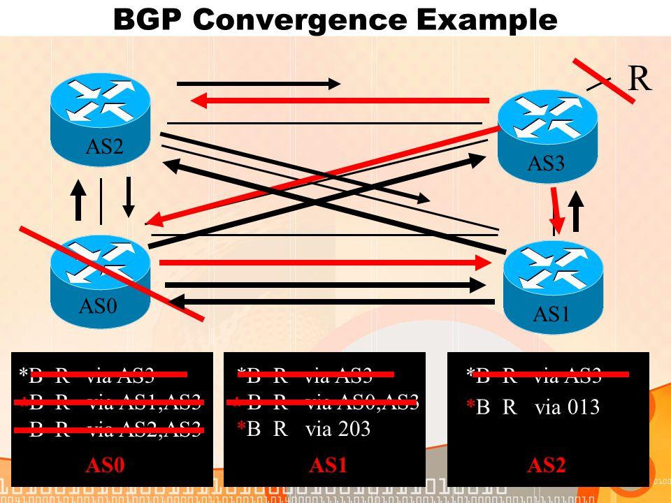 BGP Convergence Example R AS0 AS1 AS2 AS3 *B Rvia AS3 B R via AS0,AS3 B R via AS2,AS3 *B Rvia AS3 B R via AS0,AS3 B R via AS1,AS3 *B Rvia AS3 B R via AS1,AS3 B R via AS2,AS3 AS0AS1AS2 *** *B R via 203 *B R via 013