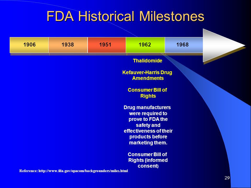 29 FDA Historical Milestones 19061938195119621968 Thalidomide Kefauver-Harris Drug Amendments Consumer Bill of Rights Drug manufacturers were required to prove to FDA the safety and effectiveness of their products before marketing them.