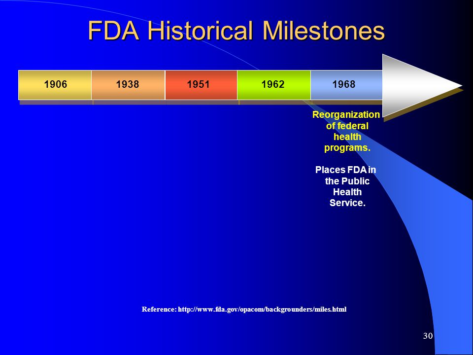 30 FDA Historical Milestones 19061938195119621968 Reorganization of federal health programs.