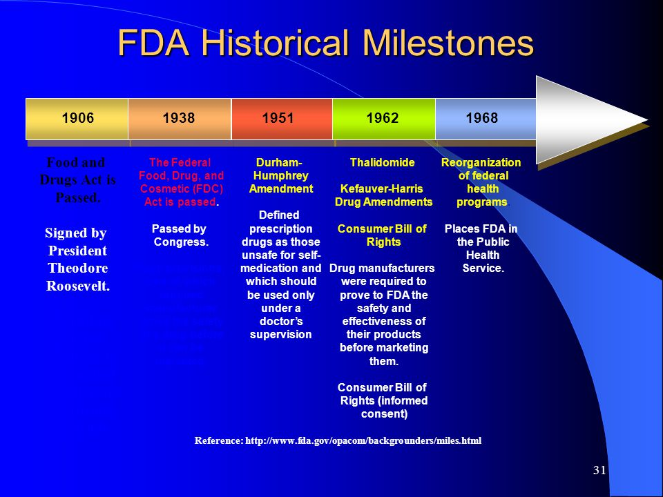 31 FDA Historical Milestones 19061938195119621968 Food and Drugs Act is Passed.