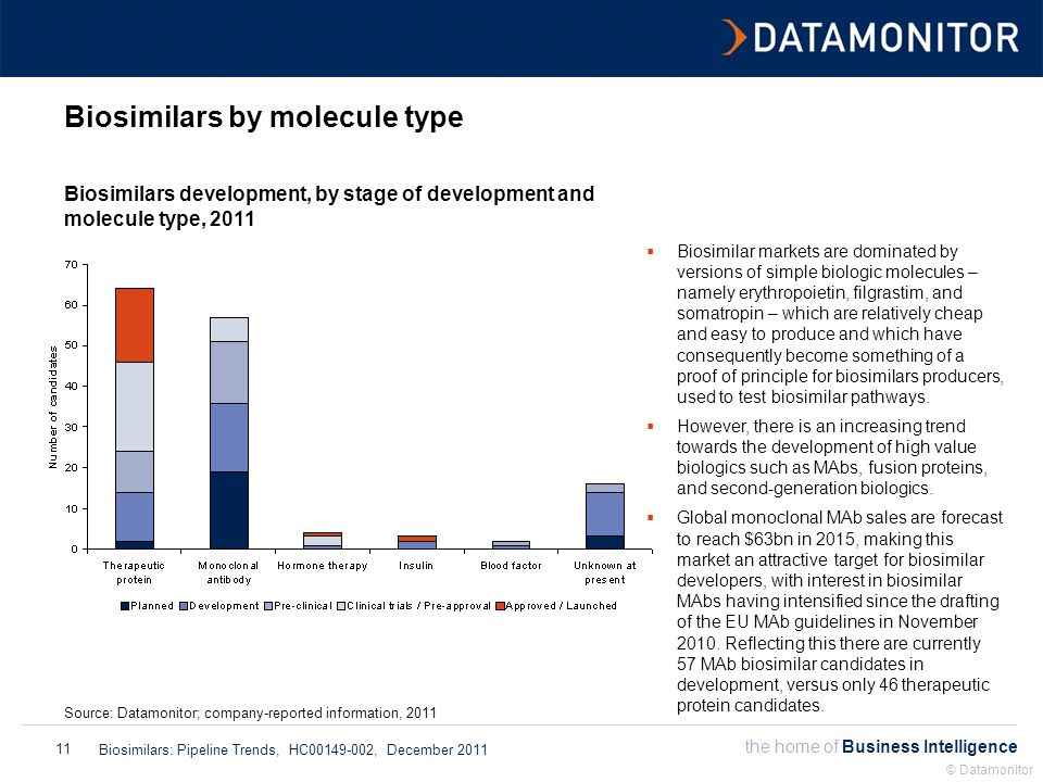 the home of Business Intelligence Biosimilars: Pipeline Trends, HC00149-002, December 2011 © Datamonitor 11 Biosimilars by molecule type Biosimilars development, by stage of development and molecule type, 2011 Source: Datamonitor; company-reported information, 2011  Biosimilar markets are dominated by versions of simple biologic molecules – namely erythropoietin, filgrastim, and somatropin – which are relatively cheap and easy to produce and which have consequently become something of a proof of principle for biosimilars producers, used to test biosimilar pathways.