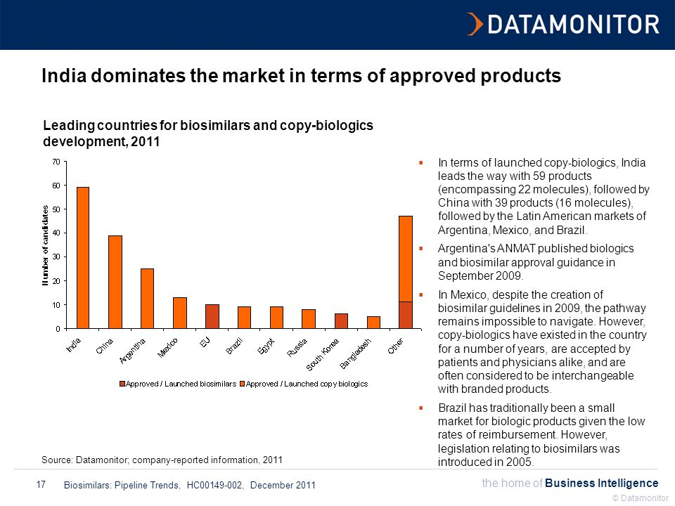 the home of Business Intelligence Biosimilars: Pipeline Trends, HC00149-002, December 2011 © Datamonitor 17 India dominates the market in terms of approved products Leading countries for biosimilars and copy-biologics development, 2011 Source: Datamonitor; company-reported information, 2011  In terms of launched copy-biologics, India leads the way with 59 products (encompassing 22 molecules), followed by China with 39 products (16 molecules), followed by the Latin American markets of Argentina, Mexico, and Brazil.