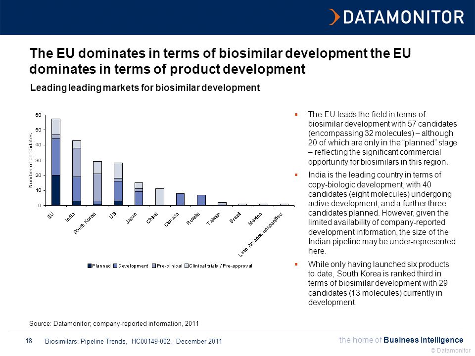 the home of Business Intelligence Biosimilars: Pipeline Trends, HC00149-002, December 2011 © Datamonitor 18 The EU dominates in terms of biosimilar development the EU dominates in terms of product development Leading leading markets for biosimilar development Source: Datamonitor; company-reported information, 2011  The EU leads the field in terms of biosimilar development with 57 candidates (encompassing 32 molecules) – although 20 of which are only in the planned stage – reflecting the significant commercial opportunity for biosimilars in this region.