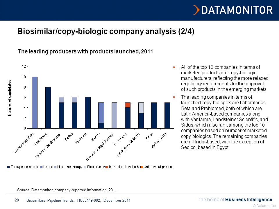 the home of Business Intelligence Biosimilars: Pipeline Trends, HC00149-002, December 2011 © Datamonitor 20 Biosimilar/copy-biologic company analysis (2/4) The leading producers with products launched, 2011 Source: Datamonitor; company-reported information, 2011  All of the top 10 companies in terms of marketed products are copy-biologic manufacturers, reflecting the more relaxed regulatory requirements for the approval of such products in the emerging markets.
