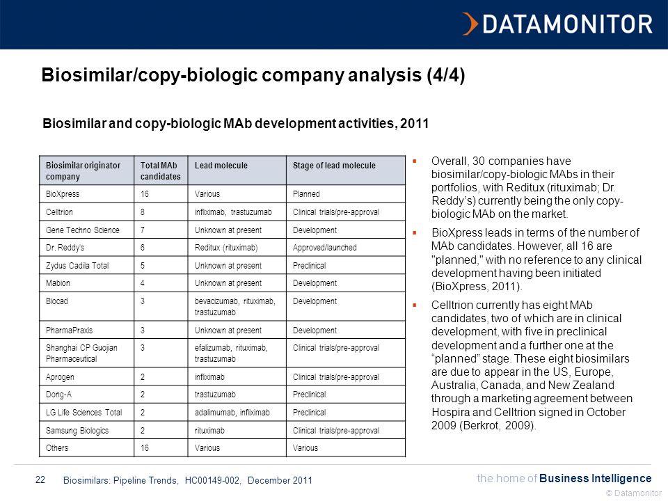 the home of Business Intelligence Biosimilars: Pipeline Trends, HC00149-002, December 2011 © Datamonitor 22 Biosimilar/copy-biologic company analysis (4/4) Biosimilar and copy-biologic MAb development activities, 2011  Overall, 30 companies have biosimilar/copy-biologic MAbs in their portfolios, with Reditux (rituximab; Dr.
