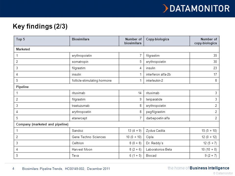 the home of Business Intelligence Biosimilars: Pipeline Trends, HC00149-002, December 2011 © Datamonitor 4 Key findings (2/3) Top 5BiosimilarsNumber of biosimilars Copy-biologicsNumber of copy-biologics Marketed 1erythropoietin 7 filgrastim 35 2somatropin 5 erythropoietin 30 3filgrastim 4 insulin 23 4insulin 1 interferon alfa-2b 17 5follicle-stimulating hormone 1 interleukin-2 8 Pipeline 1rituximab 14 rituximab 3 2filgrastim 9 teriparatide 3 3trastuzumab 8 erythropoietin 2 4erythropoetin 8 pegfilgrastim 2 5etanercept 7 darbepoetin alfa 2 Company (marketed and pipeline) 1Sandoz 13 (4 + 9) Zydus Cadila 15 (5 + 10) 2Gene Techno Sciences 10 (0 + 10) Cipla 12 (0 + 12) 3Celltrion 8 (0 + 8) Dr.