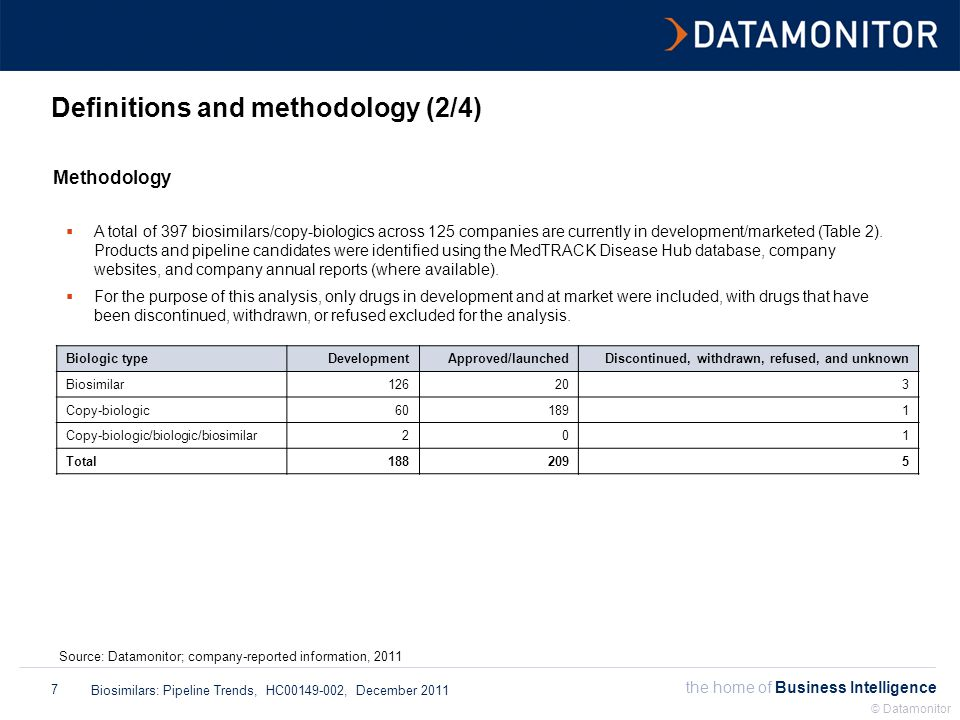 the home of Business Intelligence Biosimilars: Pipeline Trends, HC00149-002, December 2011 © Datamonitor 7 Definitions and methodology (2/4) Methodology Source: Datamonitor; company-reported information, 2011  A total of 397 biosimilars/copy-biologics across 125 companies are currently in development/marketed (Table 2).
