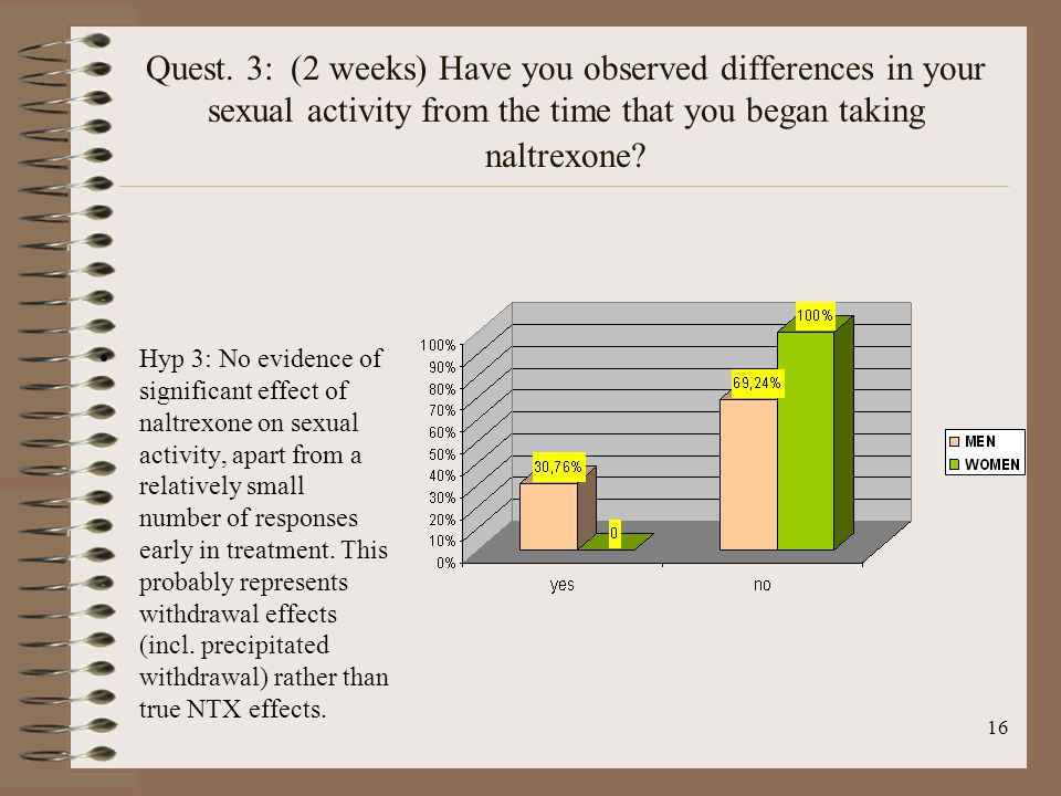 16 Quest. 3: (2 weeks) Have you observed differences in your sexual activity from the time that you began taking naltrexone? Hyp 3: No evidence of sig