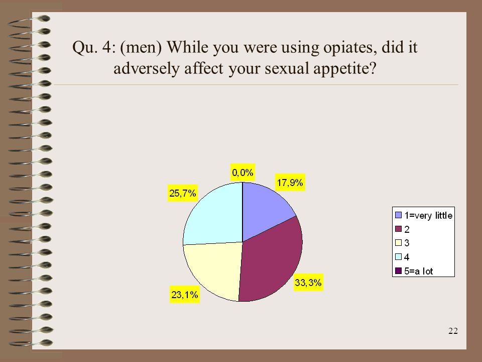 22 Qu. 4: (men) While you were using opiates, did it adversely affect your sexual appetite