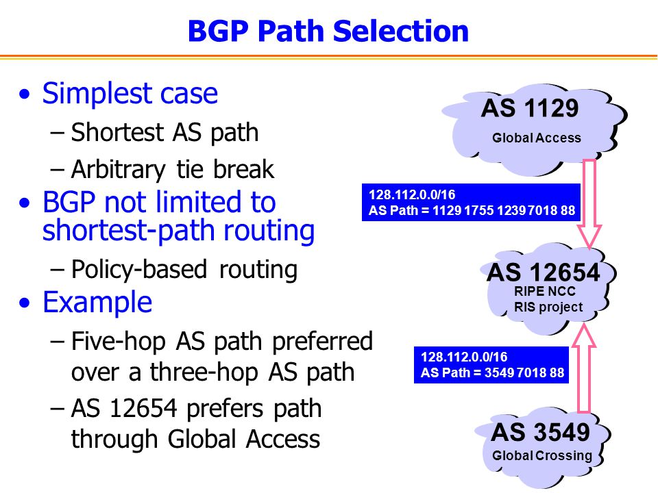 BGP Path Selection Simplest case –Shortest AS path –Arbitrary tie break BGP not limited to shortest-path routing –Policy-based routing Example –Five-h