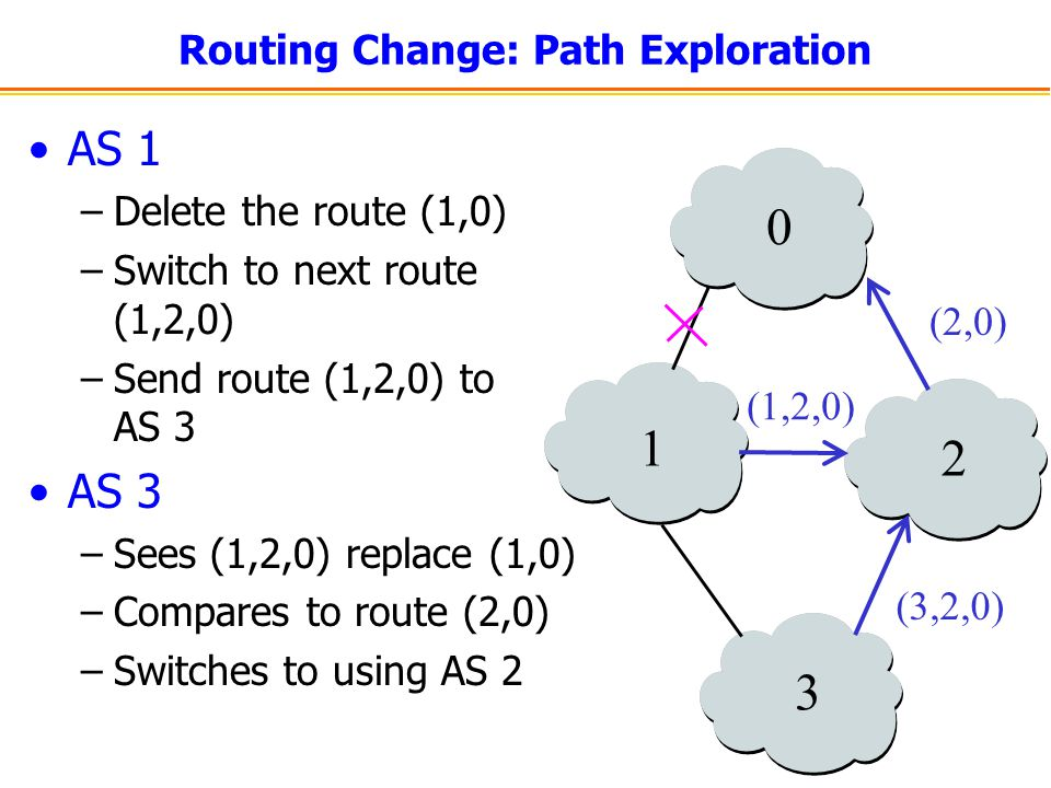 Routing Change: Path Exploration AS 1 –Delete the route (1,0) –Switch to next route (1,2,0) –Send route (1,2,0) to AS 3 AS 3 –Sees (1,2,0) replace (1,
