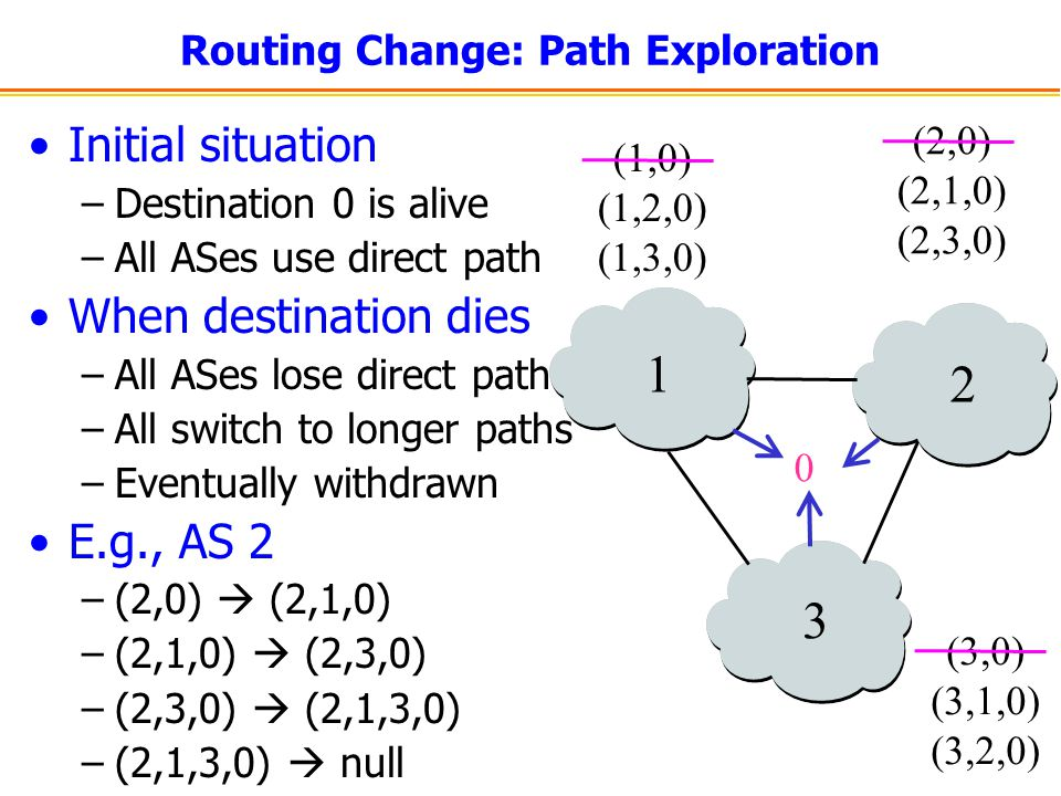 Routing Change: Path Exploration Initial situation –Destination 0 is alive –All ASes use direct path When destination dies –All ASes lose direct path
