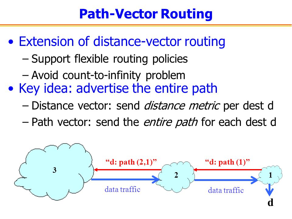 Path-Vector Routing Extension of distance-vector routing –Support flexible routing policies –Avoid count-to-infinity problem Key idea: advertise the e