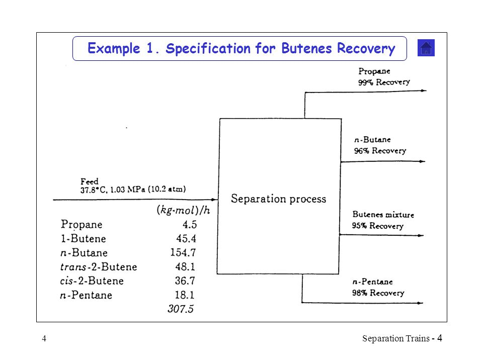 4 - Separation Trains5 Design for Butenes Recovery System 100-tray column C3 & 1-Butene in distillate Propane and 1-Butene recovery Pentane withdrawn as bottoms n-C4 and 2-C4=s cannot be separated by ordinary distillation (  =1.03), so 96% furfural is added as an extractive agent (   1.17).
