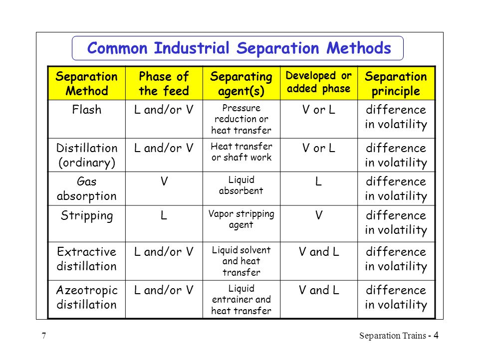 4 - Separation Trains8 Common Industrial Sep.Methods (Cont'd) Separation Method Phase of the feed Separation agent Developed or added phase Separation principle Liquid-liquid extraction LLiquid solvent Second liquid Difference in solubility Crystalli- zation LHeat transfer Solid Difference in solubility or m.p.