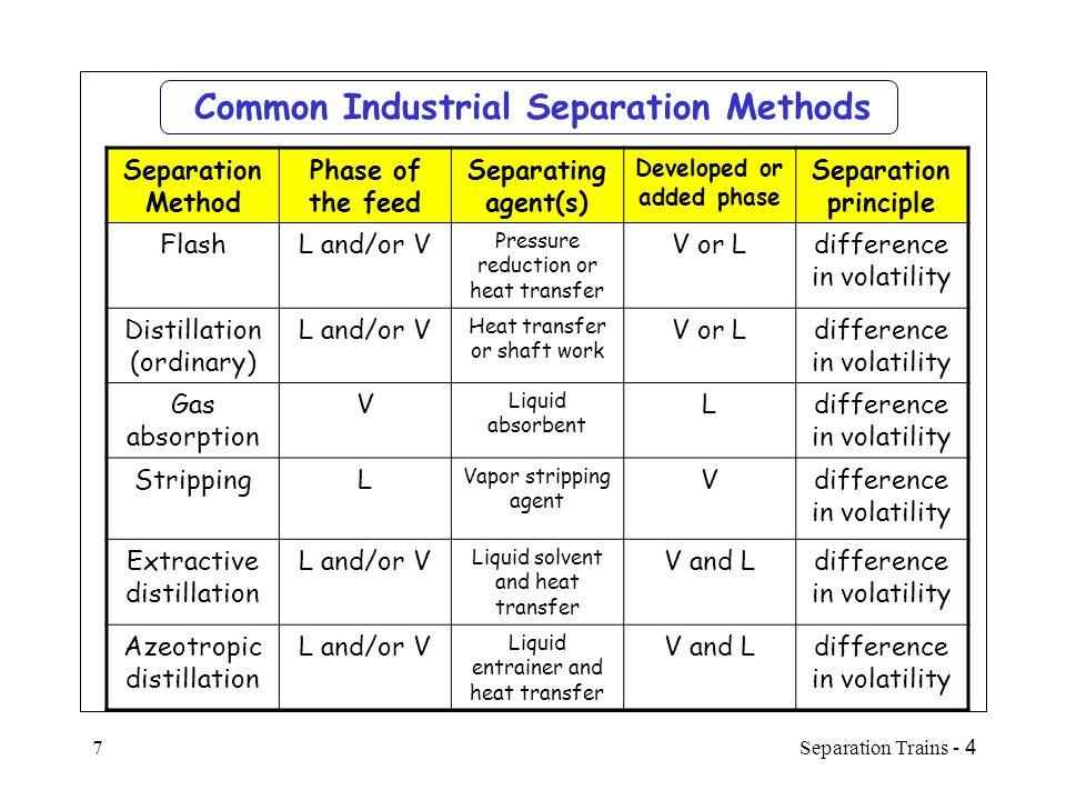 4 - Separation Trains28 SequenceCost, $/yr 1-5-16-28900,200 1-5-17-29872,400 1-6-181,127,400 1-7-19-30878,000 1-7-201,095,600 1 st Branch of Sequences Species PropaneA 1-ButeneB n-ButaneC trans-2-ButeneD cis-2-ButeneE n-PentaneF (A/B…) I, (…E/F) I, (…B/C…) I, (A/C…) I, (…C/B…) II, and (…C/D…) II