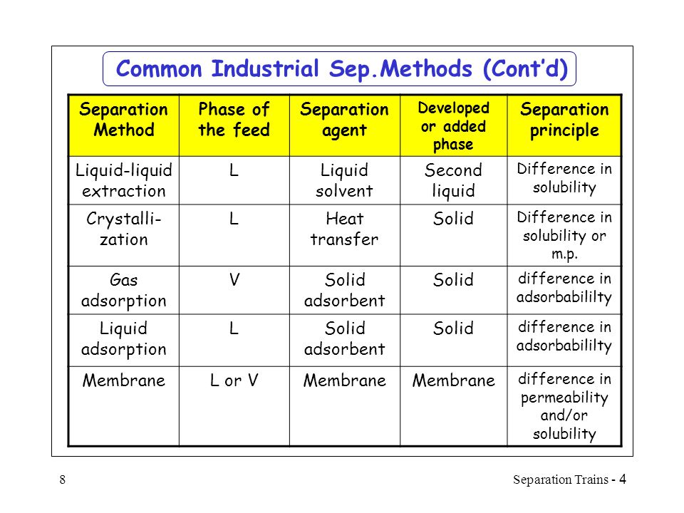 4 - Separation Trains9 Common Industrial Sep.Methods (Cont'd) Separation Method Phase of the feed Separation agent Developed or added phase Separation principle Supercritical extraction L or V Supercritical solvent Supercritical fluid Difference in solubility LeachingSLiquid solvent LDifference in solubility DryingS and LHeat transfer VDifference in volatility DesublimationVHeat transfer SDifference in volatility