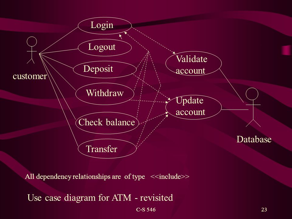 C-S 54623 Deposit Withdraw Check balance Transfer Database customer Login Logout Validate account Update account All dependency relationships are of type > Use case diagram for ATM - revisited