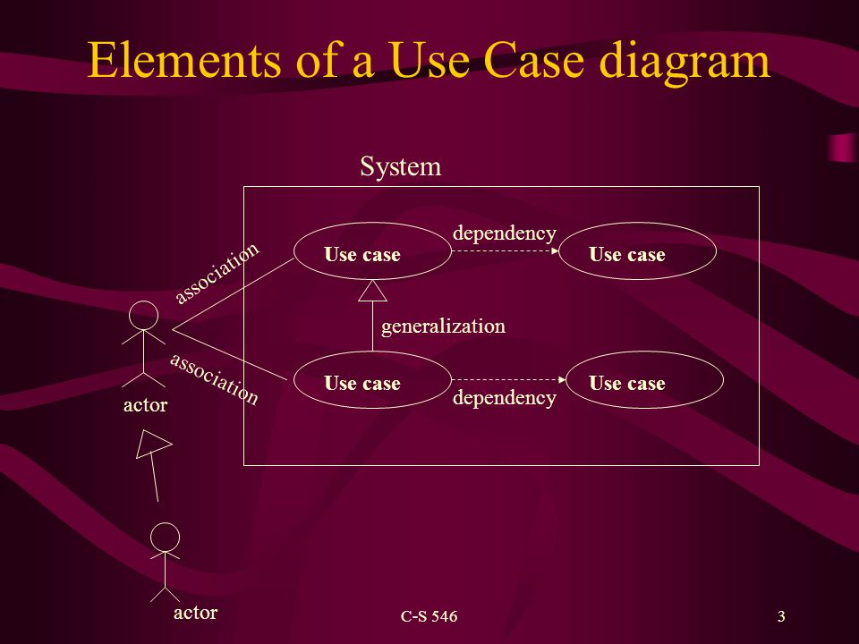 C-S 5463 Elements of a Use Case diagram actor Use case association generalization dependency System actor