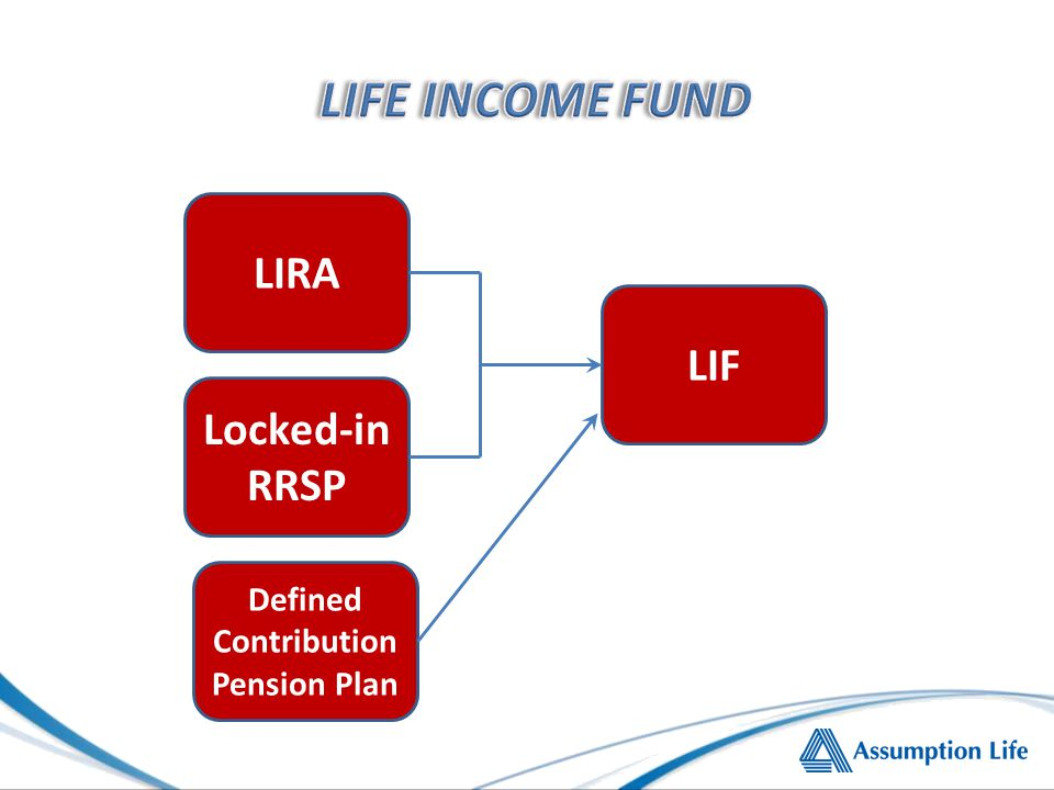 LIRA LIF Locked-in RRSP Defined Contribution Pension Plan