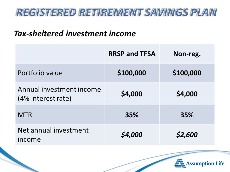 Tax-sheltered investment income RRSP and TFSANon-reg.
