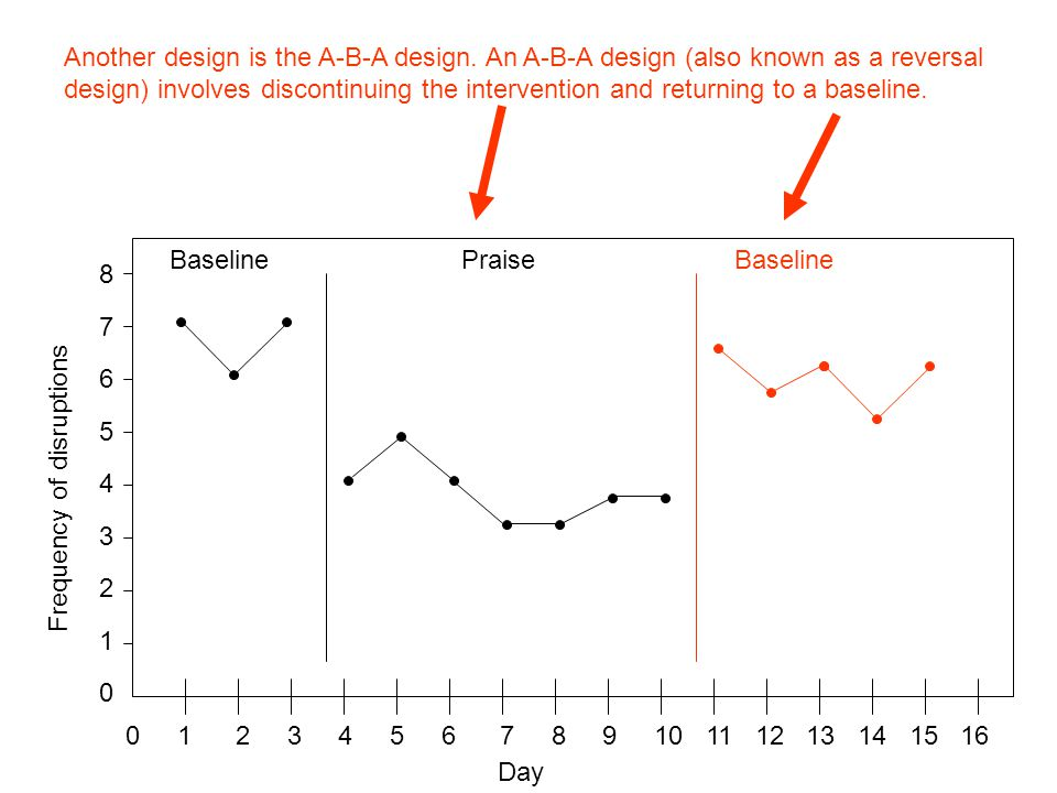 Another design is the A-B-A design.