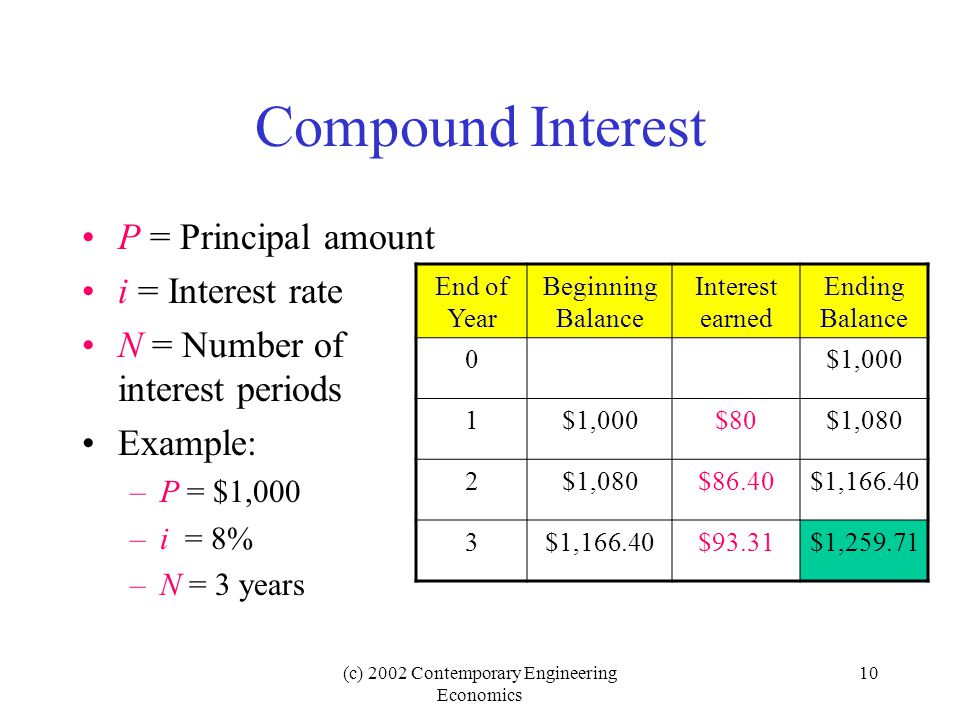 (c) 2002 Contemporary Engineering Economics 10 Compound Interest P = Principal amount i = Interest rate N = Number of interest periods Example: –P = $1,000 –i = 8% –N = 3 years End of Year Beginning Balance Interest earned Ending Balance 0$1,000 1 $80$1,080 2 $86.40$1,166.40 3 $93.31$1,259.71