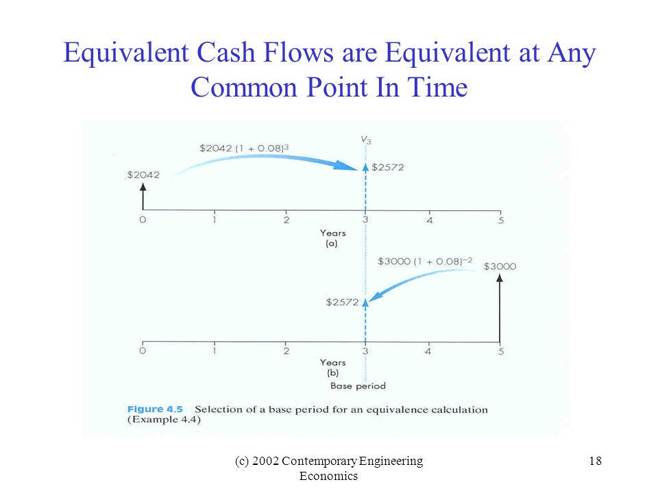 (c) 2002 Contemporary Engineering Economics 18 Equivalent Cash Flows are Equivalent at Any Common Point In Time