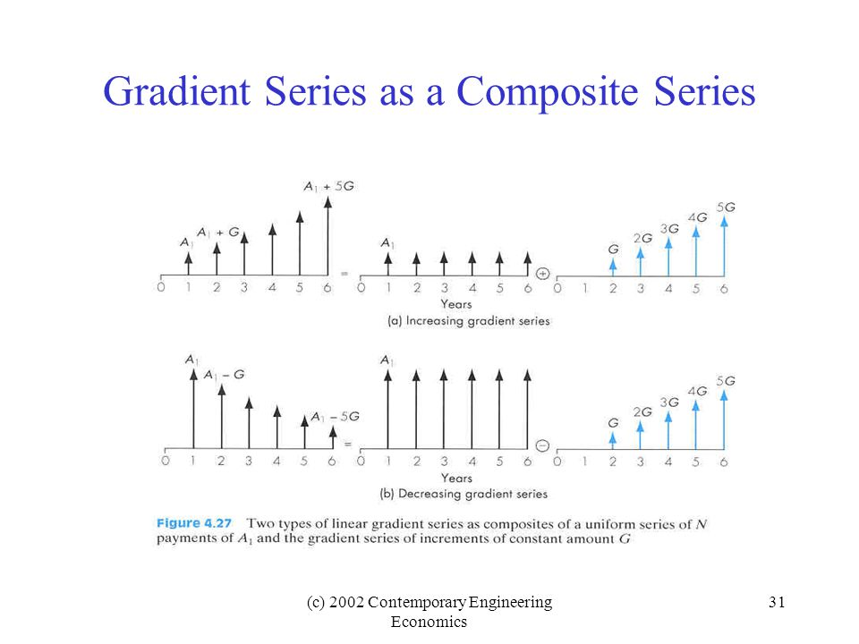 (c) 2002 Contemporary Engineering Economics 31 Gradient Series as a Composite Series
