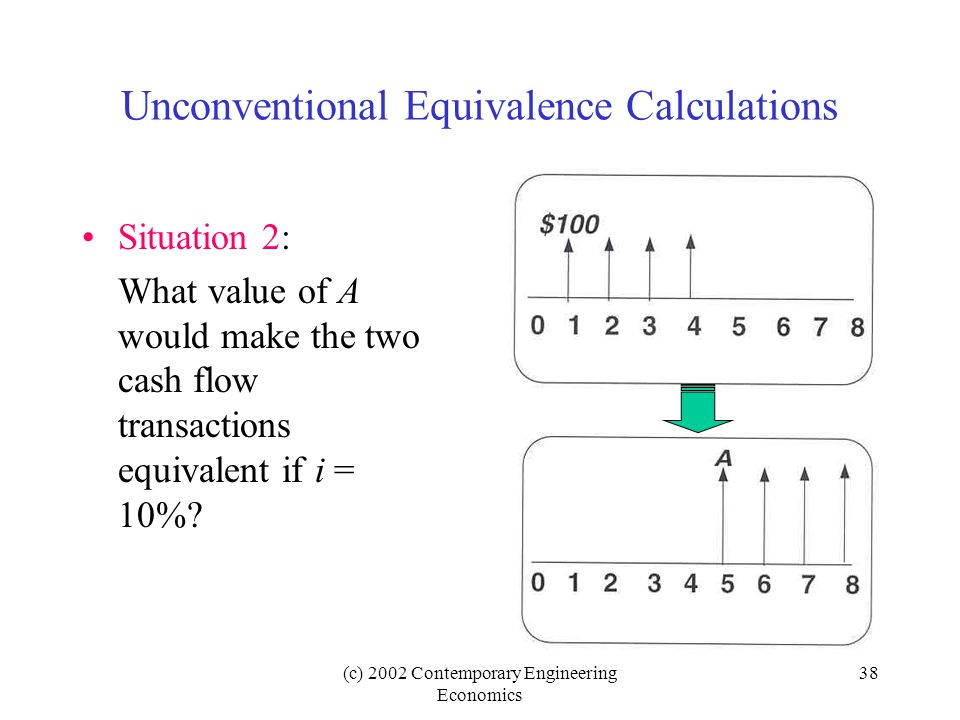 (c) 2002 Contemporary Engineering Economics 38 Unconventional Equivalence Calculations Situation 2: What value of A would make the two cash flow transactions equivalent if i = 10%