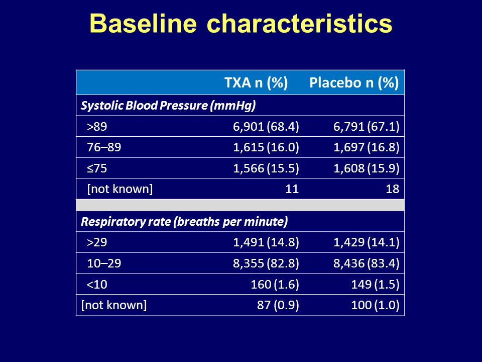TXA n (%)Placebo n (%) Systolic Blood Pressure (mmHg) >896,901 (68.4)6,791 (67.1) 76–891,615 (16.0)1,697 (16.8) ≤751,566 (15.5)1,608 (15.9) [not known