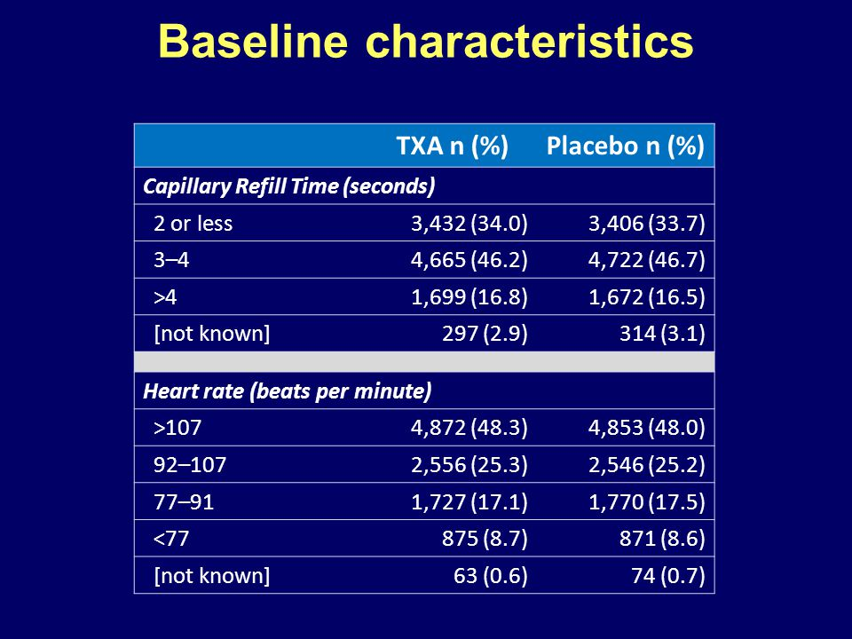 TXA n (%)Placebo n (%) Capillary Refill Time (seconds) 2 or less3,432 (34.0)3,406 (33.7) 3–44,665 (46.2)4,722 (46.7) >41,699 (16.8)1,672 (16.5) [not k