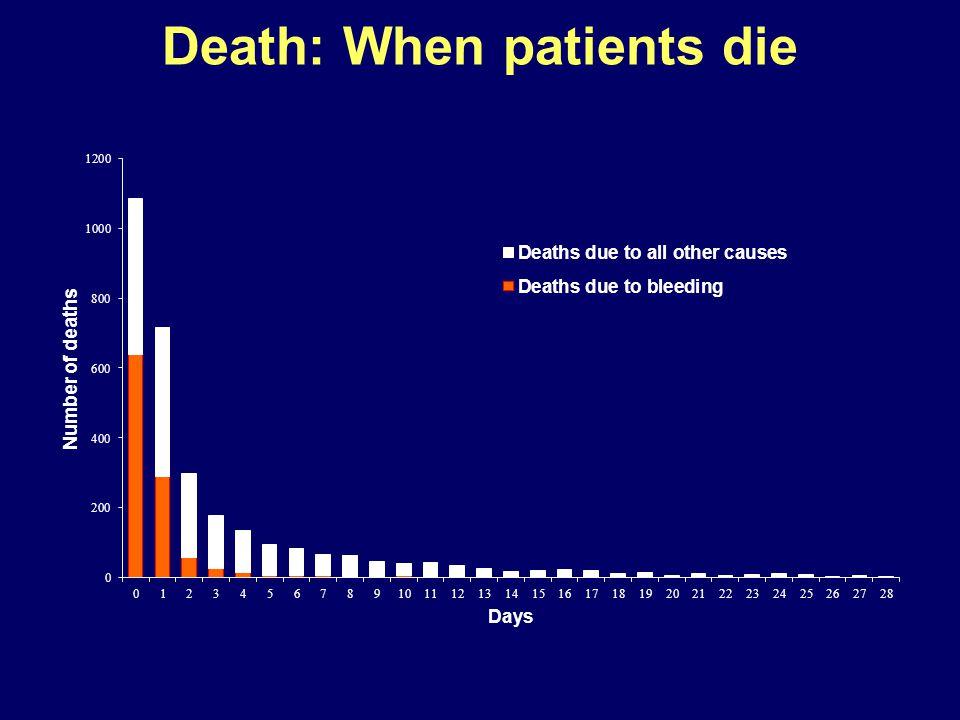 Death: When patients die