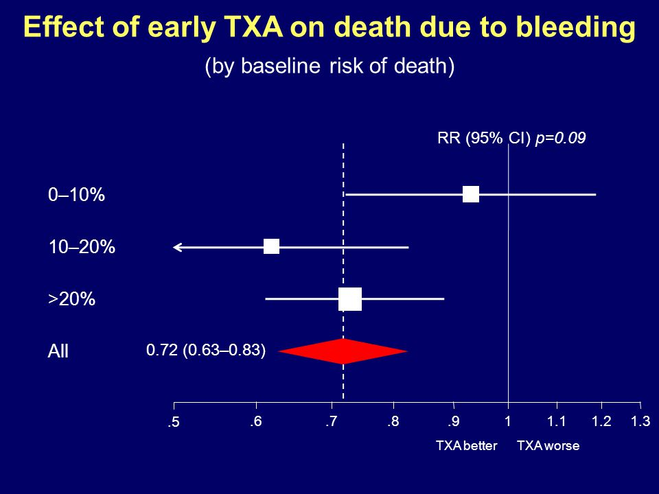TXA worseTXA better.6.7.8.911.11.2 1.3 0–10% 10–20% >20% All.5 RR (95% CI) p=0.09 0.72 (0.63–0.83) Effect of early TXA on death due to bleeding (by ba